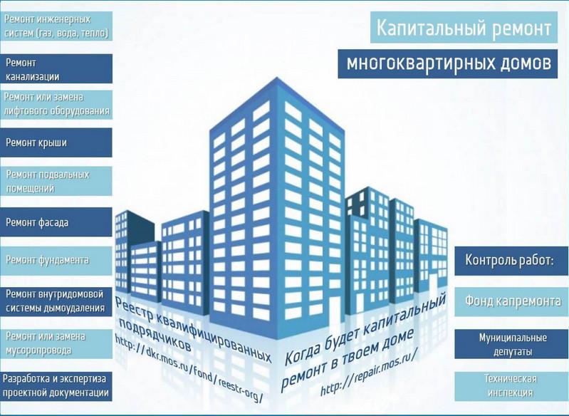 Фонд капитального ремонта многоквартирных домов в мо