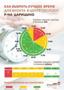 Графики загруженности центра госуслуг в районе Царицыно