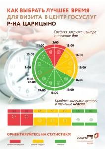 """Обновленный график загруженности центра """"Мои Документы"""" в Царицыне"""